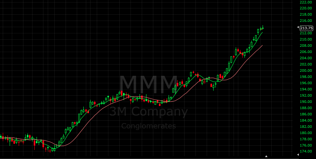 Acciones 3M (MMM) Bolsa de Balores de New York
