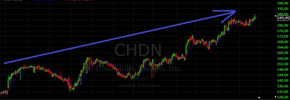 Acción CHDN Cotización Bolsa de Valores de New York